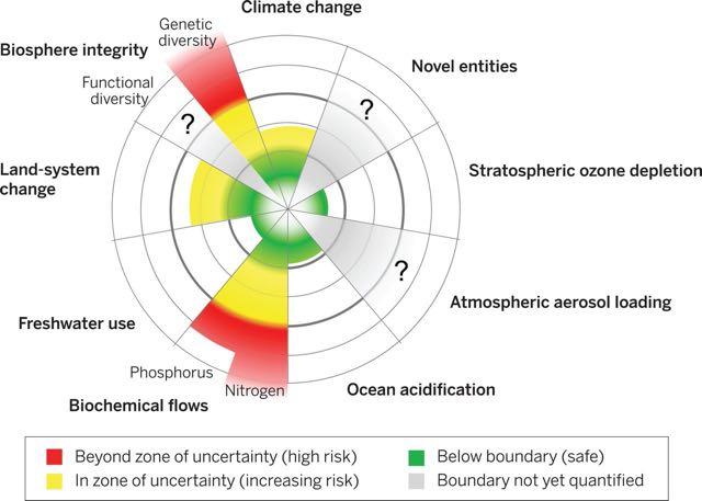Planetary Boundaries2.eisenhower.netherlands