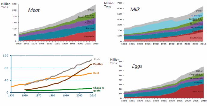 wageningen.Foodanimal.chart